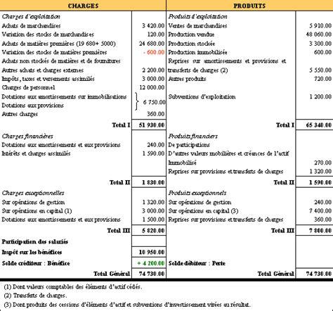 td 1 analyse de l activite et tableau de resultat