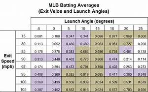 Wow Damage Charts Launch Angles Exit Velos What You Need To Know