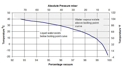 Vacuum Vs Pressure by Vapour Pressure Problems In Composites Especially Resin