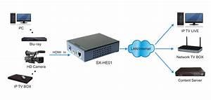 Pro2 He01 H 264 Hdmi Encoder For Ip Tv Hd Encoding