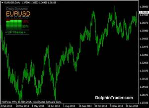 Gold Chart Trend Daily Dynamic Forex Trend Multi Currency V4 Metatrader 4
