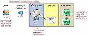 System Architecture Diagrams