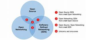 The Collision Of Open Source  Open Networking  And Sdn