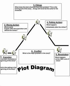 15  Plot Diagram Template  U2013 Sample  Example  Format