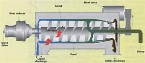 Mechanical Dewatering