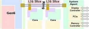Sandy Bridge  Client  - Microarchitectures - Intel