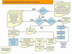 The Procurement Process  U2013 Creating A Sourcing Plan