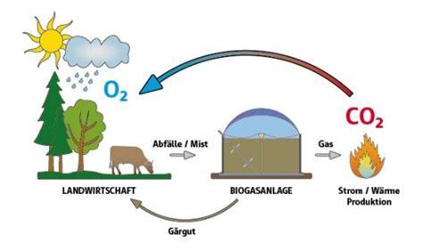 Wie Entsteht Biogas by Rundgang Biogas