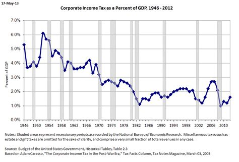 Corporate Income Tax As A Share Of Gdp, 1946-2009