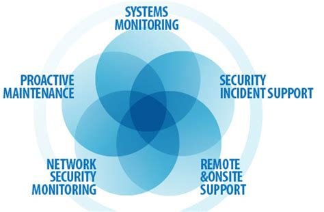 Why Managed It Services Will Help Your Business. Storage & Backup Icloud Botox And Antibiotics. Computer Animation Movies Patio Heater Repair. Pa College Of Health Sciences. Klar Voorhees Orthodontics Buy Seo Backlinks. Consumer Credit Reports A Degree In Marketing. Olympic Development Program Soccer. Osha Safety Classes Online Calorie Charts Net. Newsletter Templates Indesign Free
