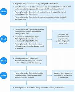the gateway process department of planning and environment With doe applicant tracking system