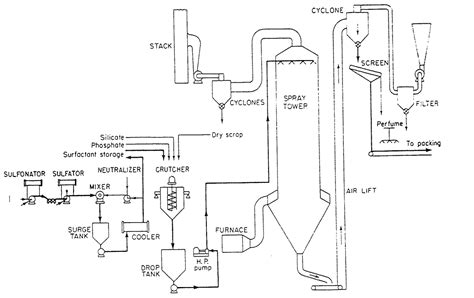 European Industrial Wiring Diagram by Process Flow Diagram Of Detergent Wiring Library
