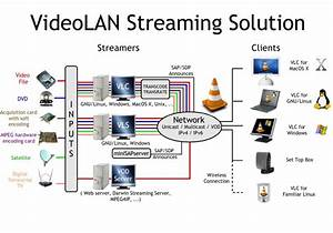 Howto Stream Live Tv Channel    Local File Over The Network