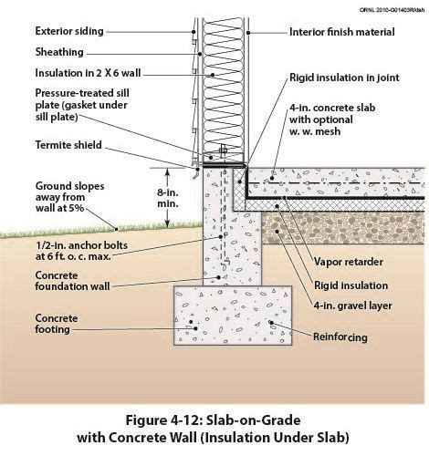 Slab on Grade with Concrete Wall (Insulation Under Slab