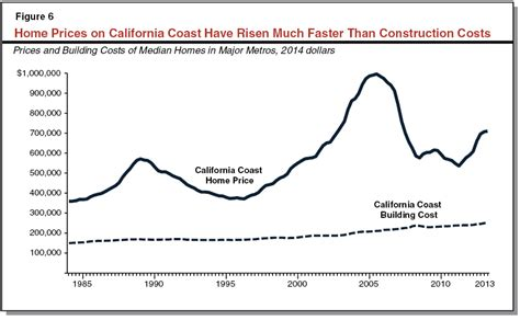 California S High Housing Costs Causes And Consequences Math Wallpaper Golden Find Free HD for Desktop [pastnedes.tk]