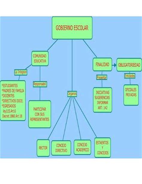 calam 233 o mapa conceptual sobre el gobierno escolar