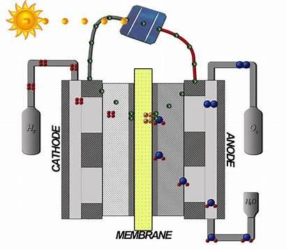 Pem Elektrolyse Electrolysis Membrane Water Solar Polymer