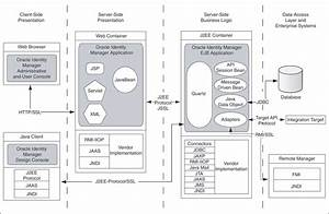 Oracle Identity Manager Architecture