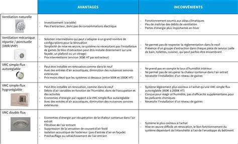 les avantages des cadres sont 28 images calcul des taux de cotisations infos sur plafonds et