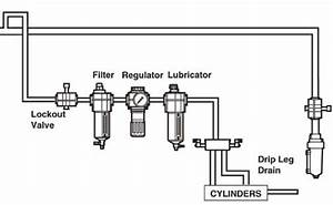 What Is A Filter Regulator Lubricator