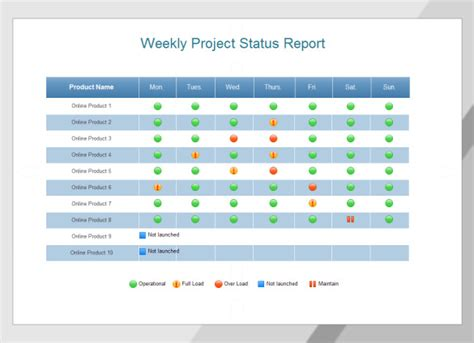 weekly status report templates   documents