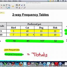 2way Frequency Tables Lesson