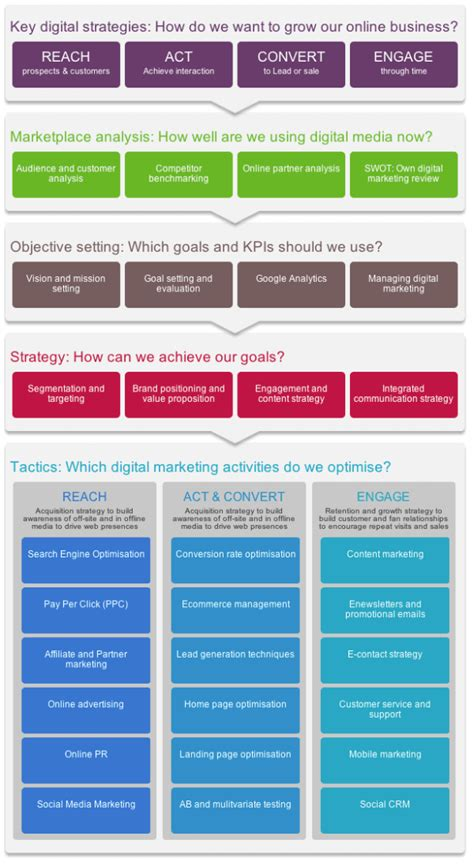 Digital Strategy by Digital Marketing Strategy And Planning Word Template