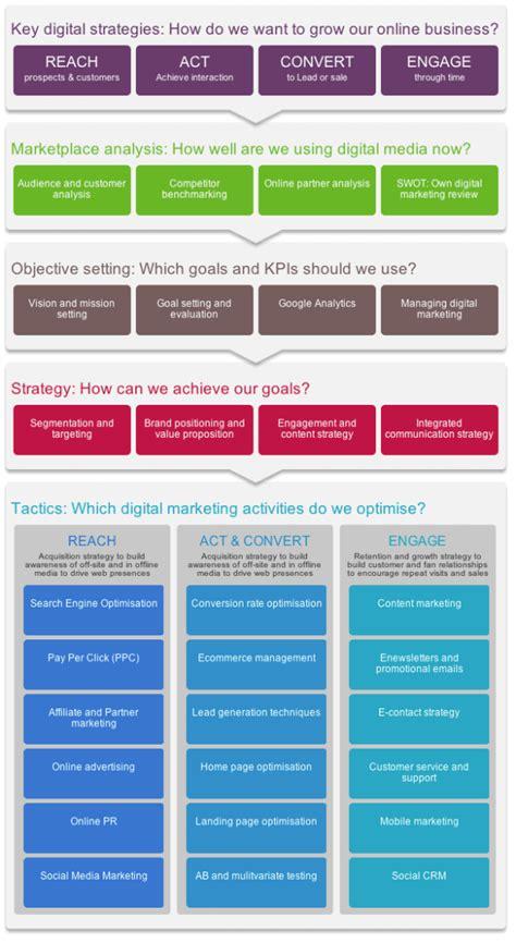 digital marketing plan template introducing race a practical framework to improve your digital marketing smart insights