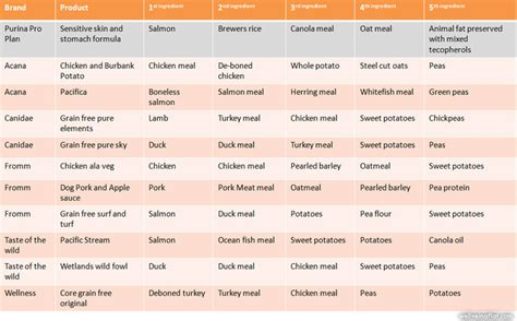 table food for dogs choose dog dry food with logic we live in a flat