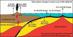 Oceanic Crustal Carbon Cycle Drives 26