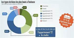 Toulouse : des loyers plus élevés que la moyenne - Blog ...