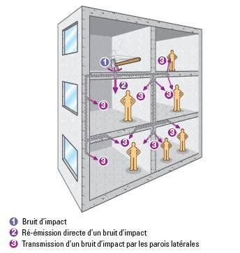 isoler plafond contre le bruit isolation phonique des bruits de choc ou impact