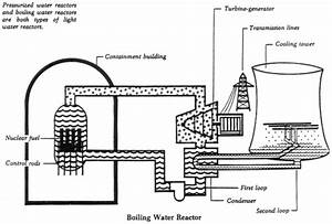 Overview Of Nuclear Reactor Core Fundamentals
