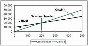 Variable Stückkosten Berechnen Formel : gewinnschwellenanalyse break even analyse ~ Themetempest.com Abrechnung