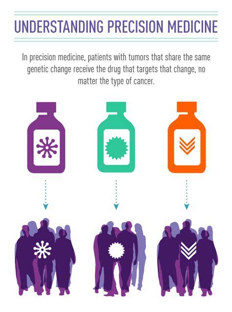 precision medicine  cancer treatment national cancer