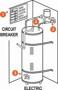 What To Do When Your Water Heater Is Leaking