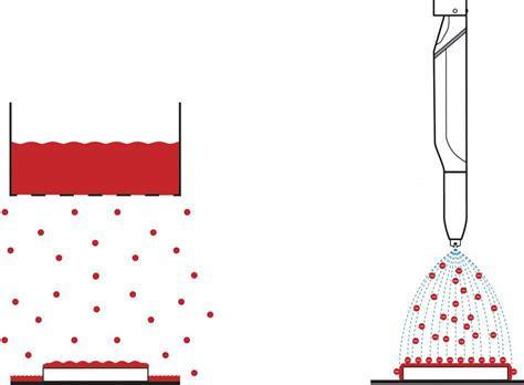 Welche Beschichtung by Elektrostatische Beschichtung F 252 R Die Applikation