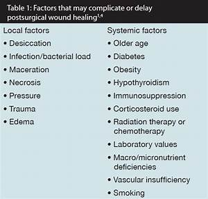 Nutrition 411  Nutrition Implications For Postsurgical