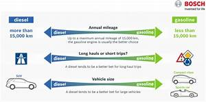 Comment Savoir Si Essence Ou Diesel Carte Grise : bien choisir sa voiture moteur diesel ou essence ~ Gottalentnigeria.com Avis de Voitures