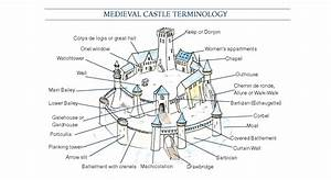 A Pocket Guide To Medieval Castle Vocabulary  U2013 Road Trips