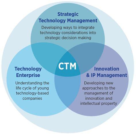 centre  technology management ctm institute
