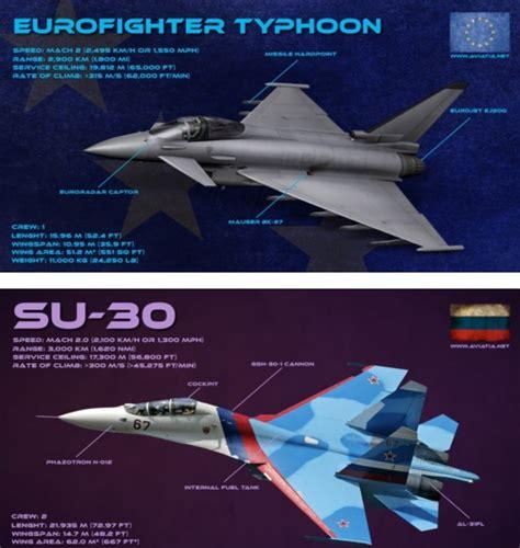 Eurofighter Vs Su-30