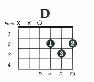 D Major Chord  U00ab Guitar Lessons