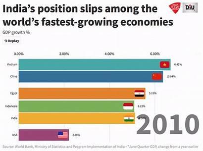 Gdp India Economy Economic Indian Slowdown Growing