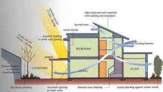 Top Photos Ideas For Solar Home Plans by Passive Solar Energy Green Planet