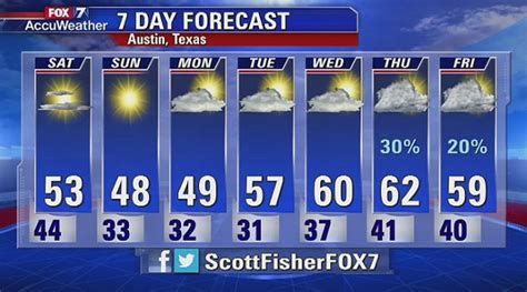 90 Day Weather Forecasts