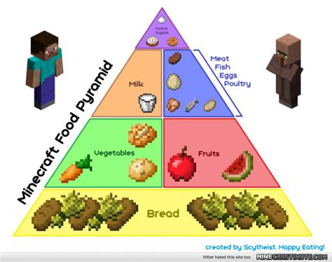 minecraft cuisine a minecraft food pyramid for your healthy and balanced