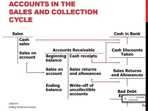accounts   sales collection cycle youtube