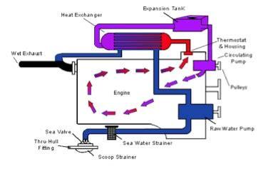 marine cooling systems  cummins marine engine types