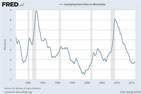 bureau of labor statistics careers minn jobless rate steady at 3 8 percent 1 900 cut